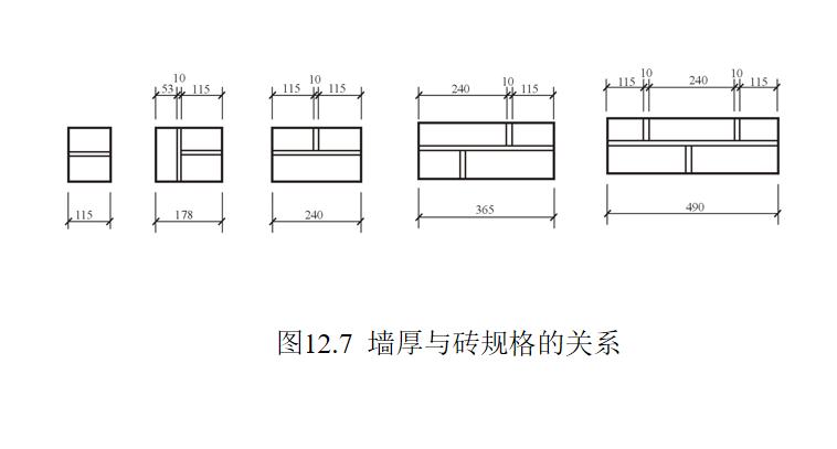 墙体的作用与分类及构造做法培训讲义PPT-05 墙厚与砖规格的关系