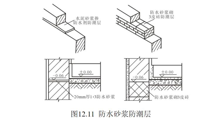 墙体的作用与分类及构造做法培训讲义PPT-06 防水砂浆防潮层