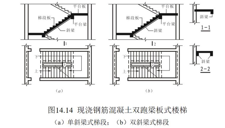 楼梯的作用与分类及构造做法培训讲义PPT-09 现浇钢筋混凝土双跑梁板式楼梯