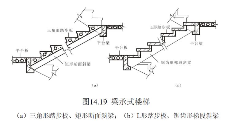 楼梯的作用与分类及构造做法培训讲义PPT-10 梁承式楼梯