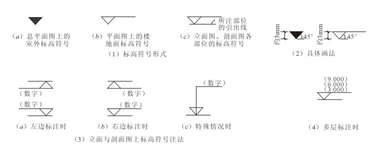 房屋建筑施工图种类及特点概述PPT-03 标高符号