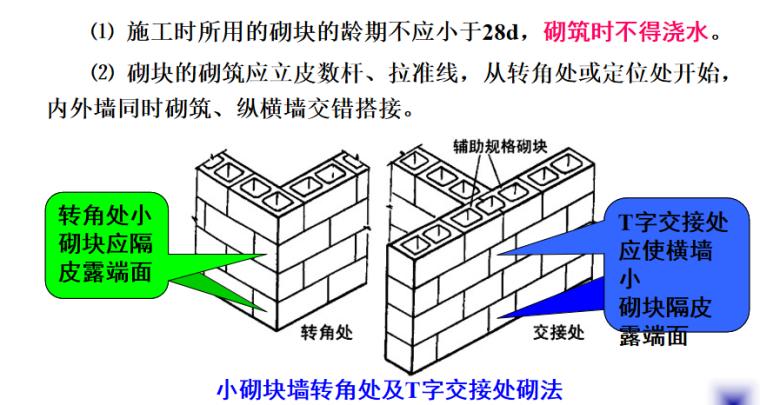 石砌体及砌块砌体施工培训讲义PPT-06 砼小型空心砌块砌筑施工