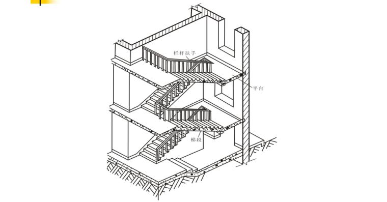 楼梯的作用与分类及构造做法培训讲义PPT-02 楼梯的组成
