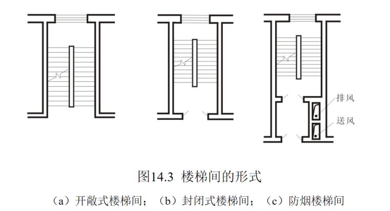 楼梯的作用与分类及构造做法培训讲义PPT-03 楼梯间的形式