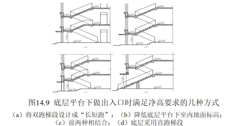 楼梯的作用与分类及构造做法培训讲义PPT-06 底层平台下做出入口时满足净高要求的几种方式