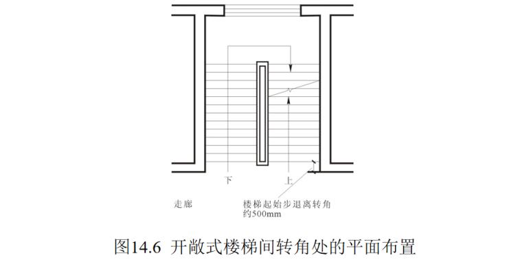 楼梯的作用与分类及构造做法培训讲义PPT-05 开敞式楼梯间转角处的平面布置