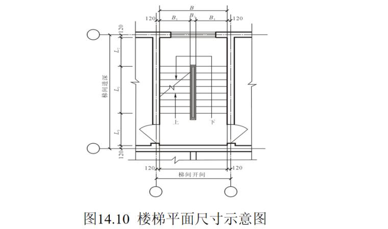 楼梯的作用与分类及构造做法培训讲义PPT-07 楼梯平面尺寸示意图