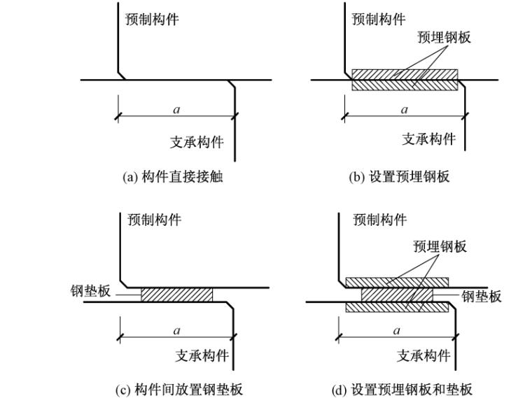 预制混凝土构件搁置节点的设计方法-图 1 刚性搁置节点的分类