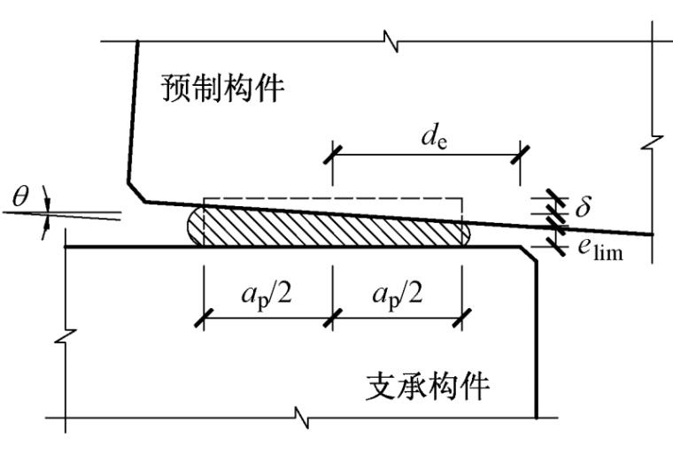 预制混凝土构件搁置节点的设计方法-图 4 橡胶垫板竖向压缩变形示意