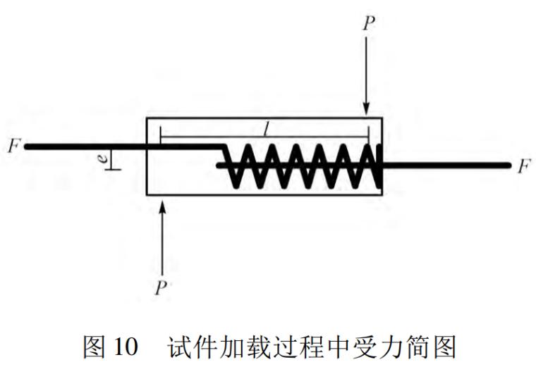 预制混凝土构件钢筋螺旋插筋连接试验研究-图 10 试件加载过程中受力简图
