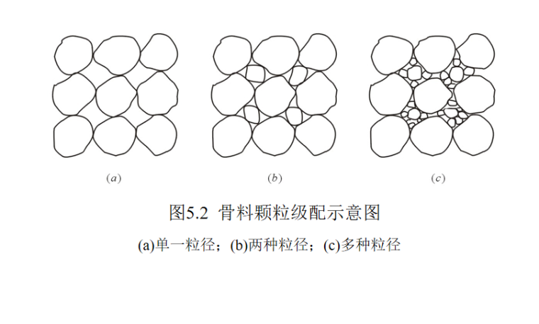 混凝土的分类及构造做法培训讲义PPT-02 骨料颗粒级配示意图