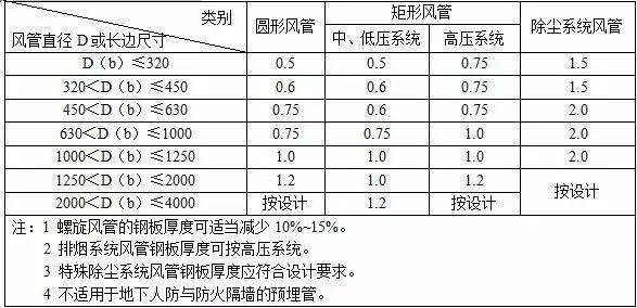 空调通风预算快速入门_附17套相关培训课件_11