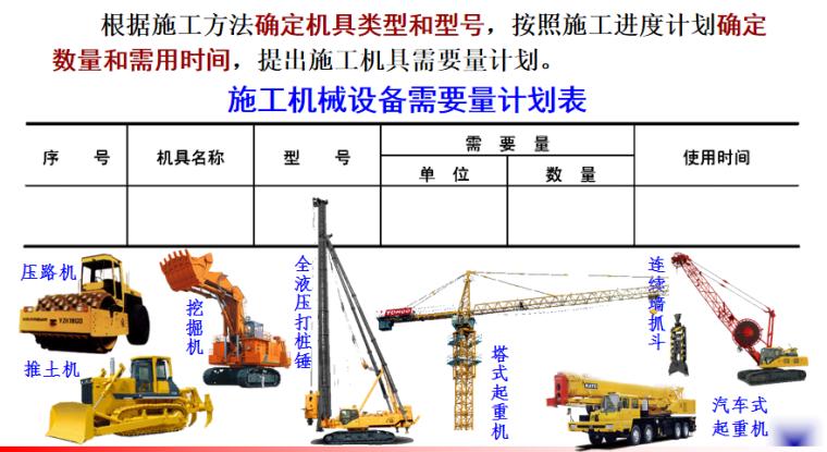 单位工程施工组织设计施工培训讲义PPT-04 施工机械设备需要量计划