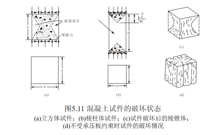 混凝土的分类及构造做法培训讲义PPT-07 混凝土试件的破坏状态