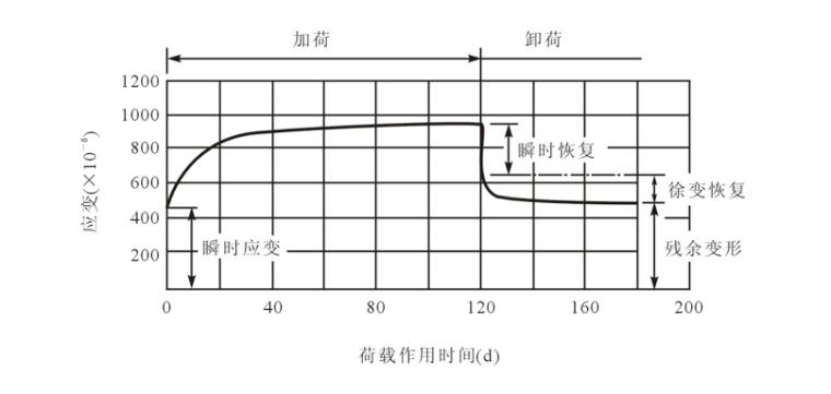 混凝土的分类及构造做法培训讲义PPT-08 混凝土徐变曲线
