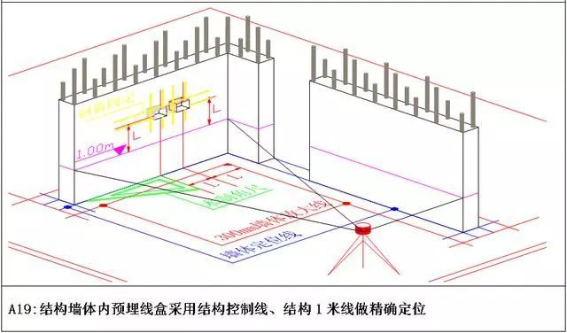 收藏!万科测量放线施工标准化做法图册_14