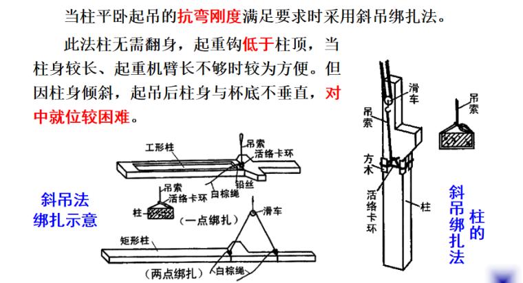 结构安装工程之结构吊装施工培训讲义PPT-02 斜吊绑扎法