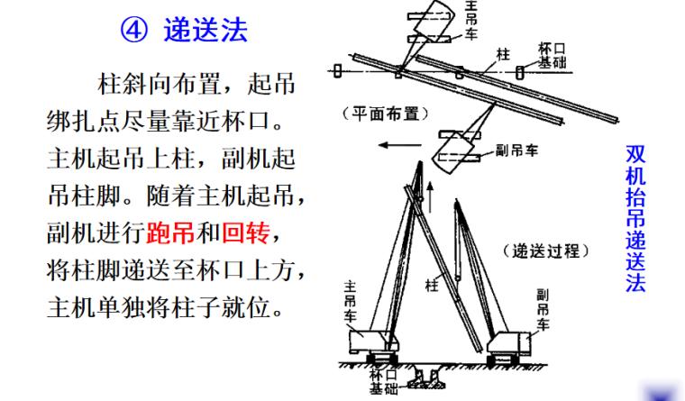 结构安装工程之结构吊装施工培训讲义PPT-03 双机抬吊递送法