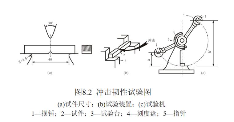 钢材的性能及技术要求培训讲义PPT-02 冲击韧性试验图
