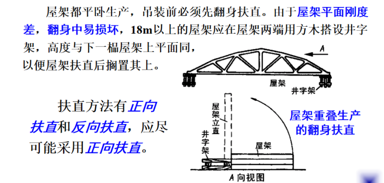 结构安装工程之结构吊装施工培训讲义PPT-05 屋架的翻身扶直