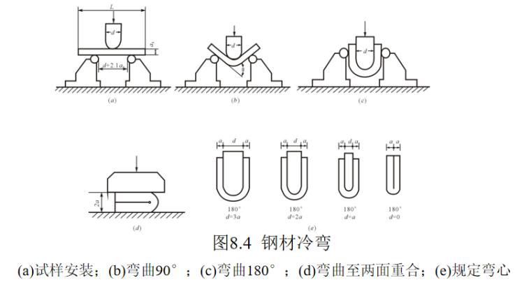 钢材的性能及技术要求培训讲义PPT-03 钢材冷弯