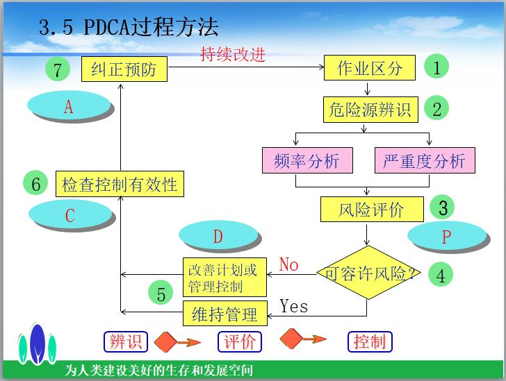 知名企业施工安全培训讲义(79页)-PDCA过程方法