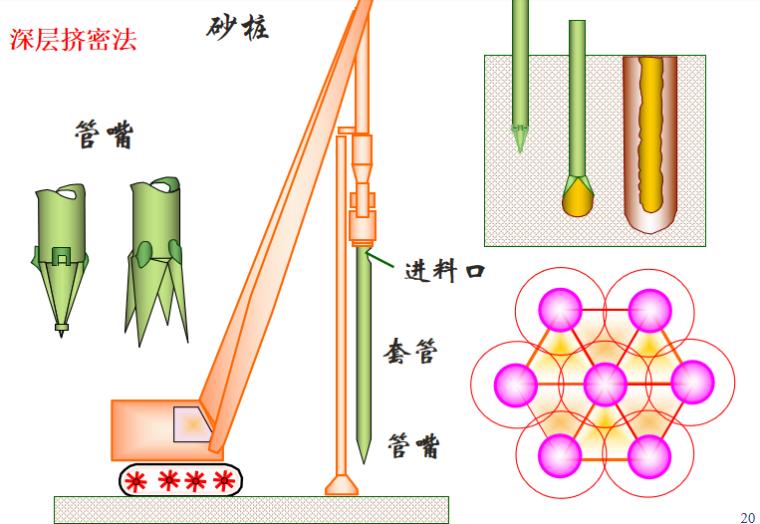 地基处理方法概述讲义PPT-05 深层挤密法