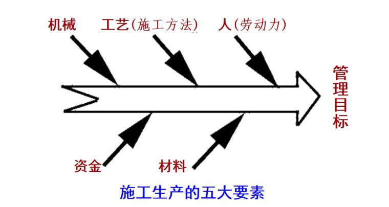 施工组织概论施工培训讲义PPT-06 施工生产要素