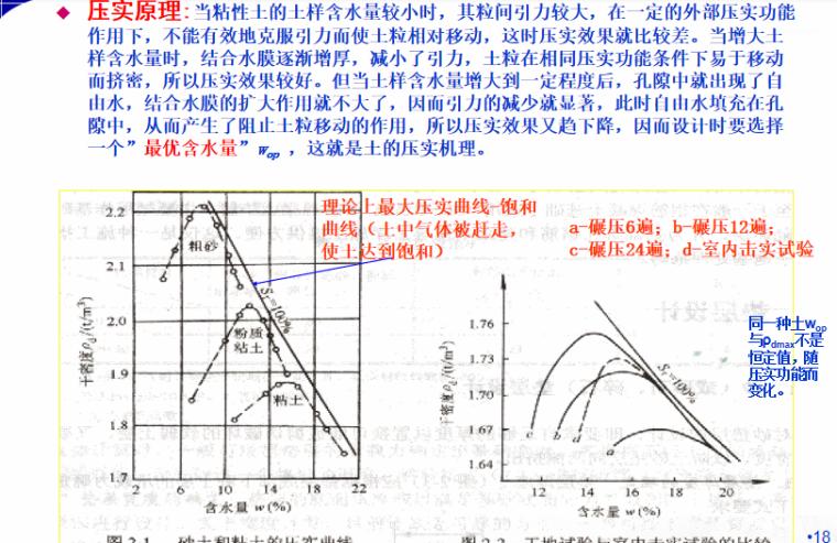 地基处理方法之换填法培训讲义PPT-04 压实原理