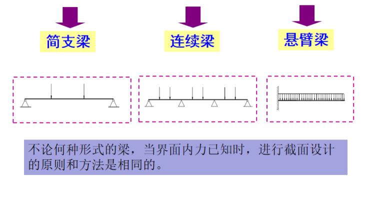 钢结构基本原理受弯构件培训讲义PPT-03 支承条件
