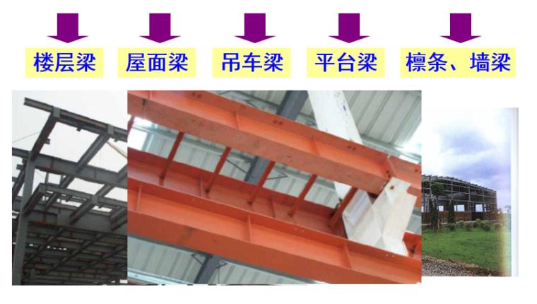 钢结构基本原理受弯构件培训讲义PPT-04 钢梁应用