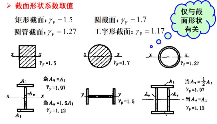 钢结构基本原理受弯构件培训讲义PPT-06 截面形状系数取值