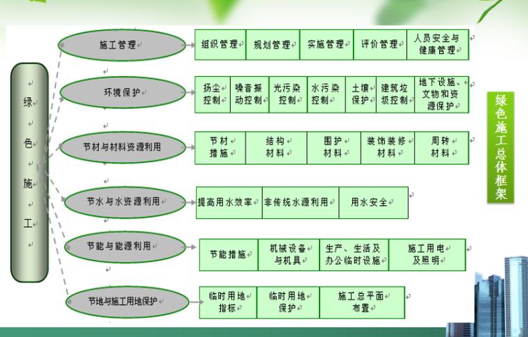 建筑工程绿色施工示范工程PPT-02 绿色施工总体框架