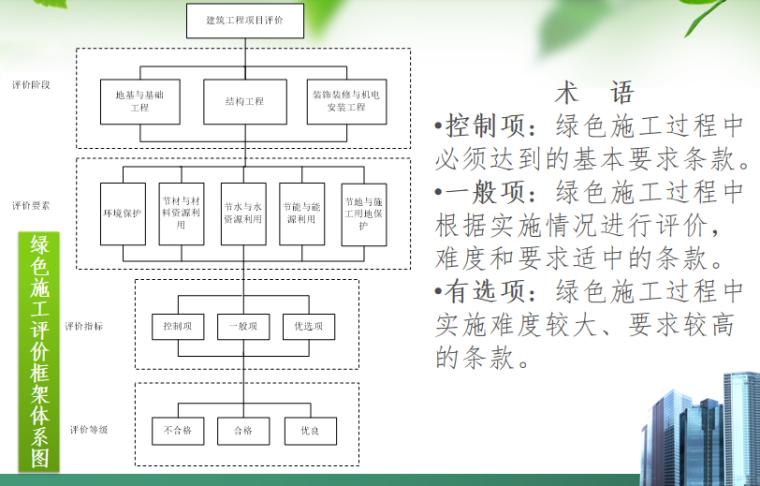 建筑工程绿色施工示范工程PPT-03 绿色施工评价框架体系图