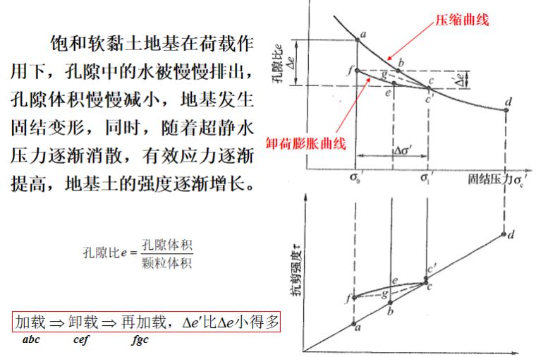 地基处理方法之排水固结法培训讲义PPT-02 排水固结法的原理