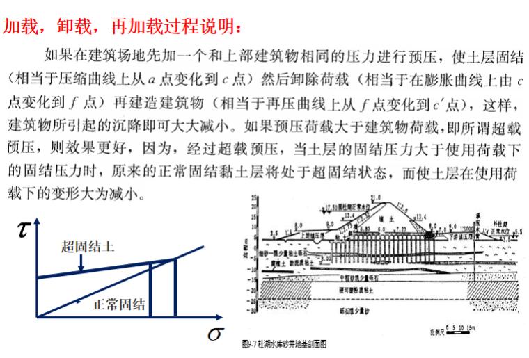 地基处理方法之排水固结法培训讲义PPT-03 排水固结法的原理