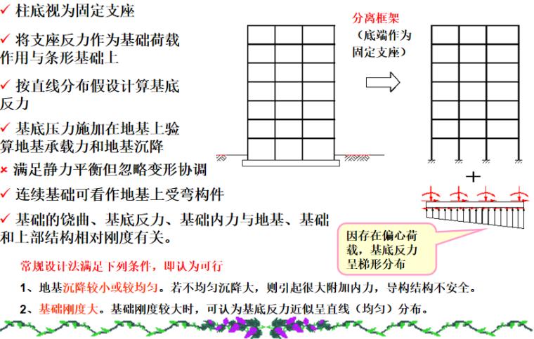 基础工程之连续基础概述培训讲义PPT-03 常规设计方法