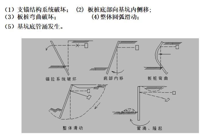 基础工程之基坑工程结构计算培训讲义PPT-03 支护结构的破坏形式