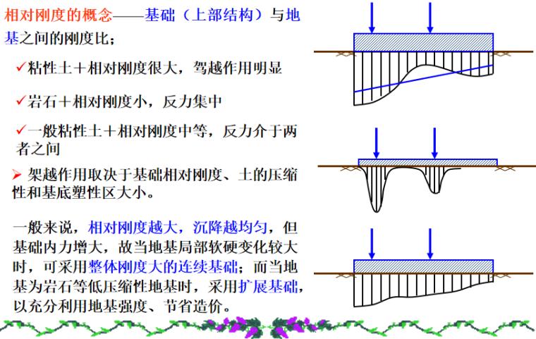 基础工程之连续基础概述培训讲义PPT-05 基础相对刚度的影响