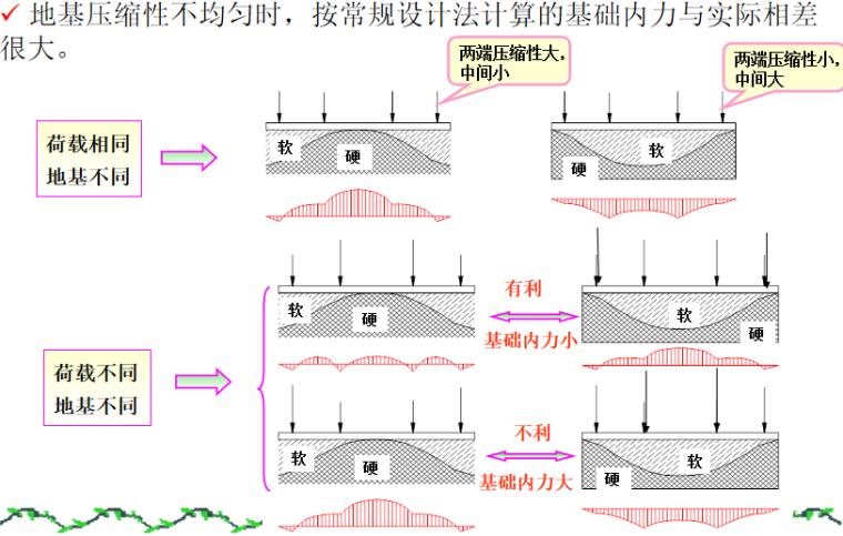 基础工程之连续基础概述培训讲义PPT-06 地基非均质性的影响