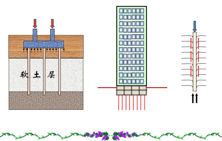基础工程之桩基础概述培训讲义PPT-02 软土层