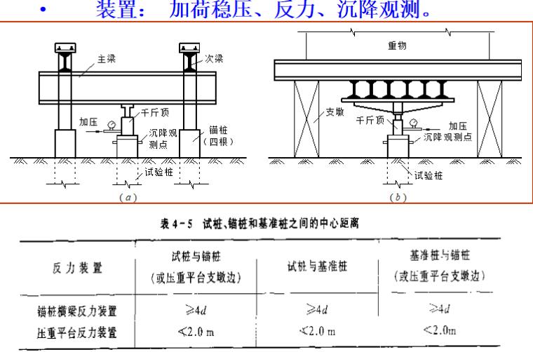 桩基础单桩竖向承载力的确定培训讲义PPT-02 试验装置