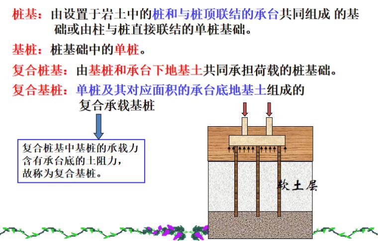桩基础单桩竖向承载力的确定培训讲义PPT-05 桩基计算