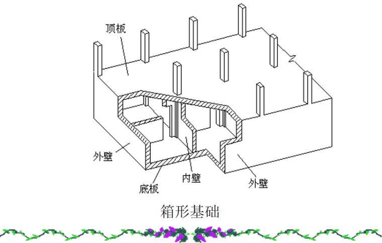 基础工程之连续基础概述培训讲义PPT-02 箱形基础