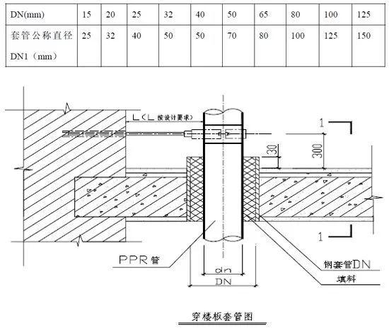 室内给水、排水管道节点图做法大全(工艺节_6