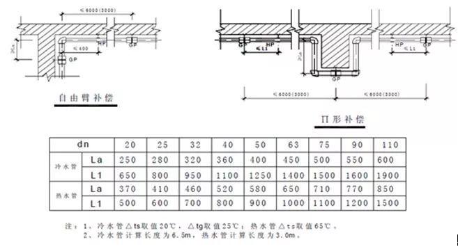 室内给水、排水管道节点图做法大全(工艺节_5