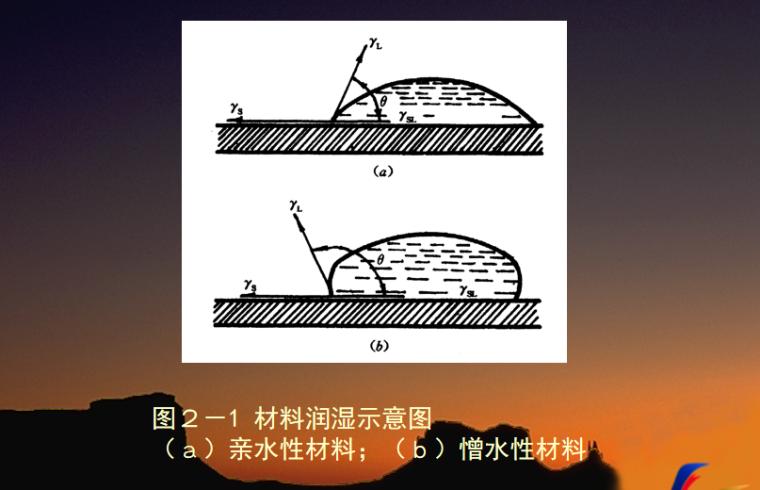 建筑材料的基本性质培训讲义PPT-02 材料润湿示意图