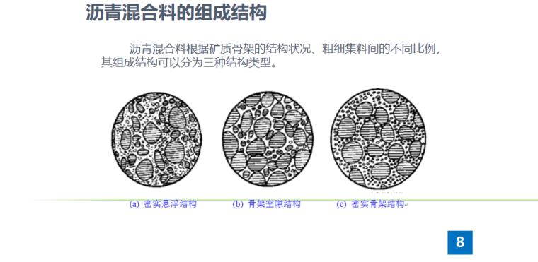 沥青混合料分类及技术性质培训讲义PPT-03 沥青混合料的组成结构