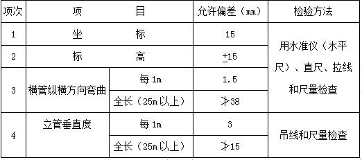 虹吸式雨水排水系统施工工艺标准,规范做法_4