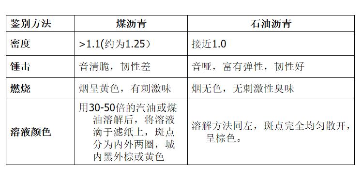 防水材料的分类及性能培训讲义PPT-02 煤沥青和石油沥青鉴别方法